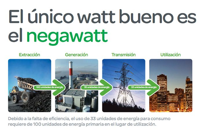 Negawatt.- Energía ahorrada, es dinero ahorrado. En energía y redes te ofrecemos soluciones para ahorrar energía hoy. www.energiayredes.com