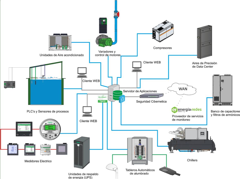 Power Monitoring Expert Gratis, tener información vital en su computadora en el momento preciso. Nuestro personal verificara fisicamente la instalación